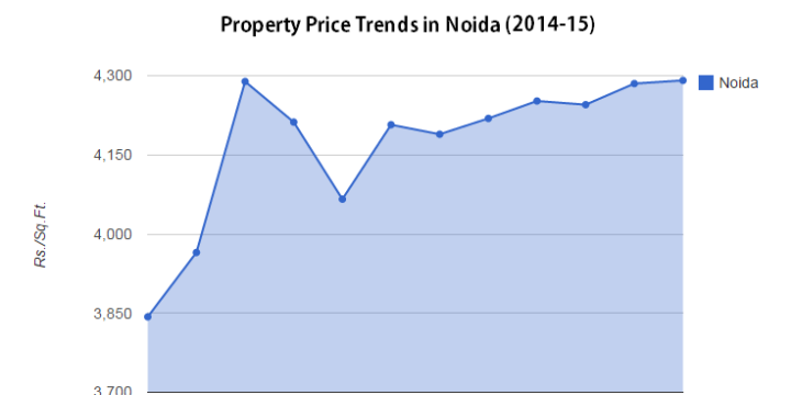 noida extension property price trend