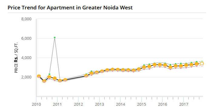 Noida Extension Property Rates Graph